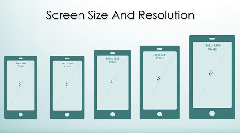 Độ phân giải của màn hình điện thoại